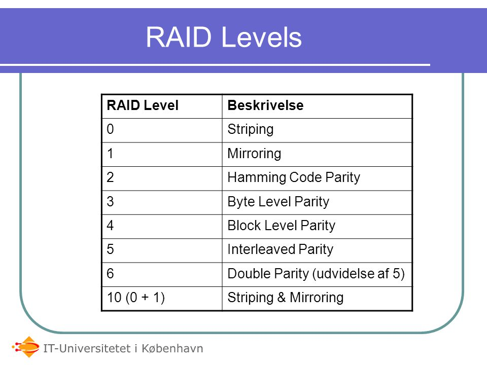RAID Levels RAID Level Beskrivelse Striping 1 Mirroring 2