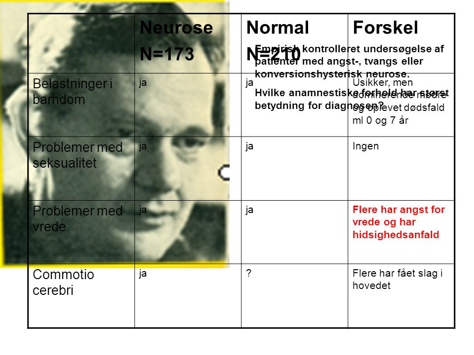Neurose N=173 Normal N=210 Forskel Belastninger i barndom