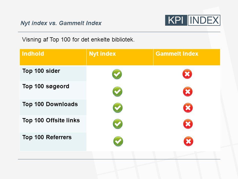 Nyt index vs. Gammelt Index