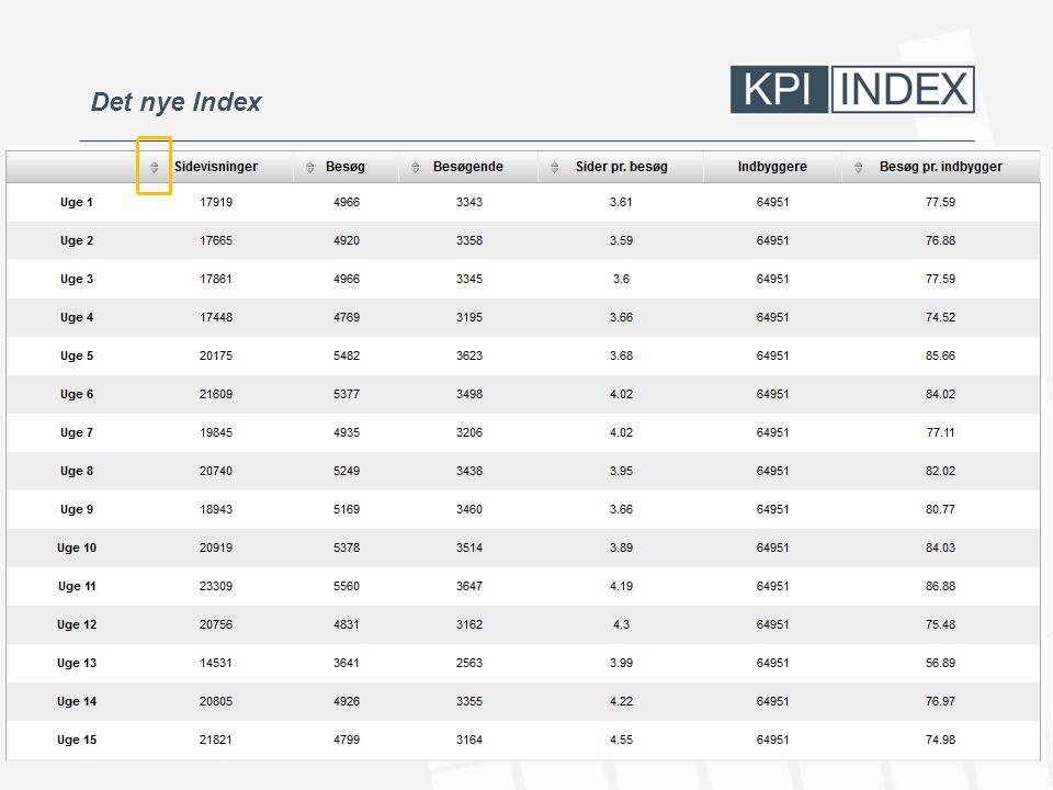 Det nye Index
