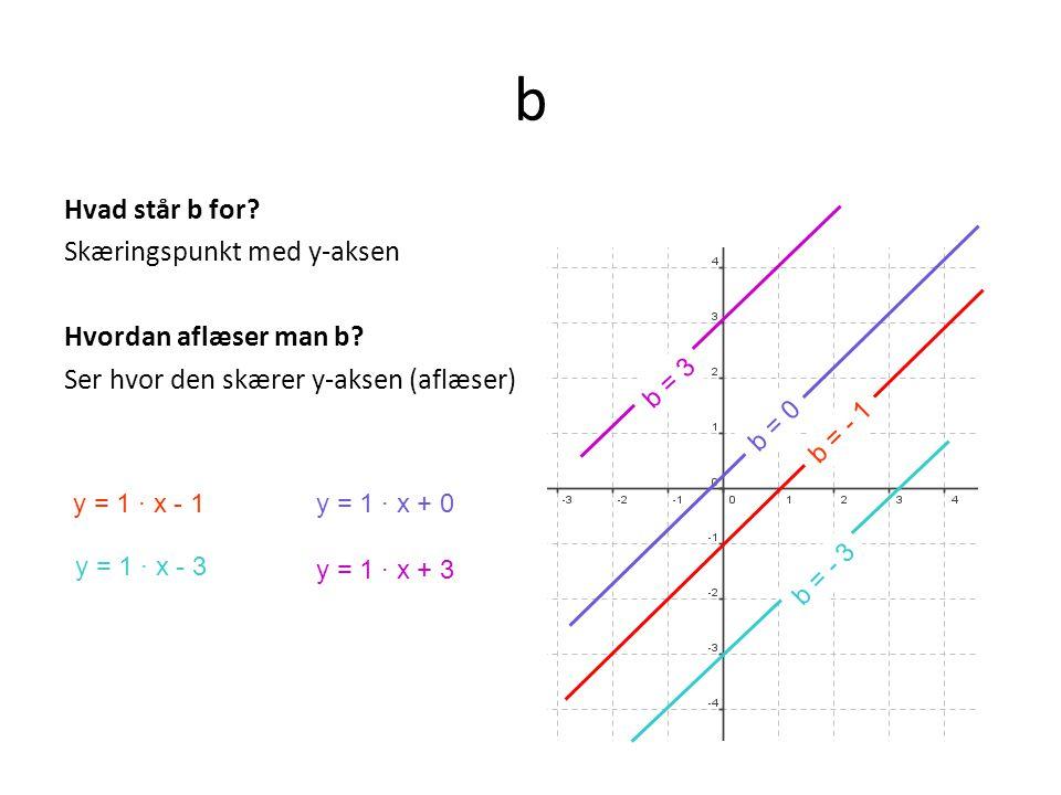 b Hvad står b for Skæringspunkt med y-aksen Hvordan aflæser man b Ser hvor den skærer y-aksen (aflæser)