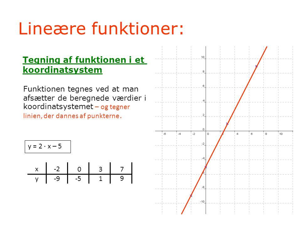 Lineære funktioner: Tegning af funktionen i et koordinatsystem