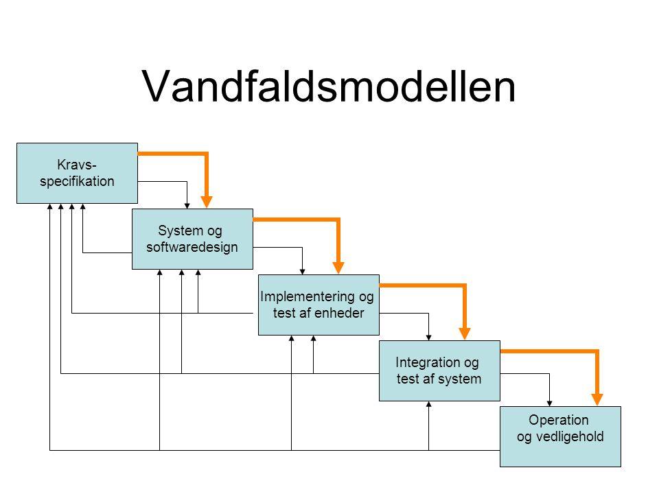 Vandfaldsmodellen Kravs- specifikation System og softwaredesign