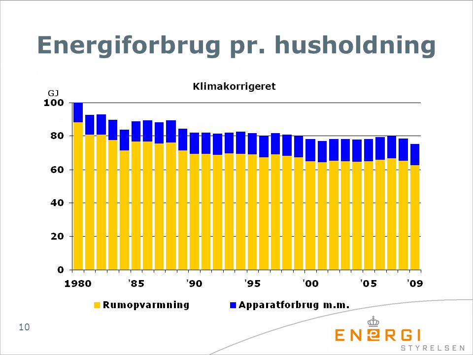 Energiforbrug pr. husholdning