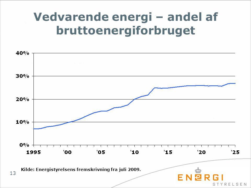 Vedvarende energi – andel af bruttoenergiforbruget