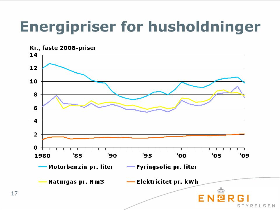 Energipriser for husholdninger