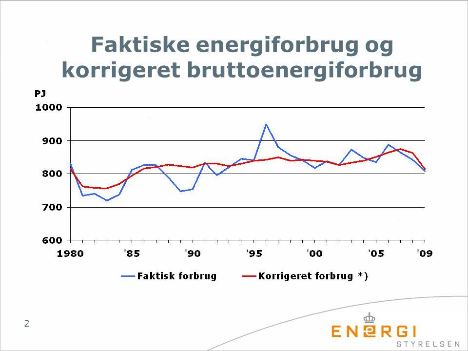 Faktiske energiforbrug og korrigeret bruttoenergiforbrug