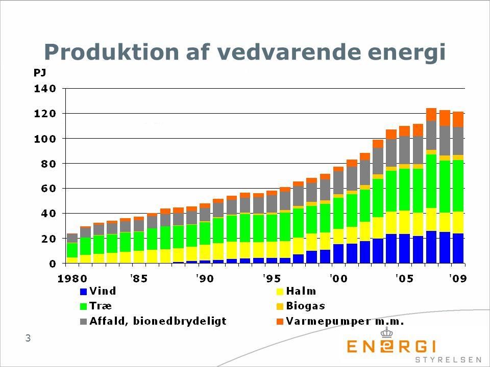 Produktion af vedvarende energi