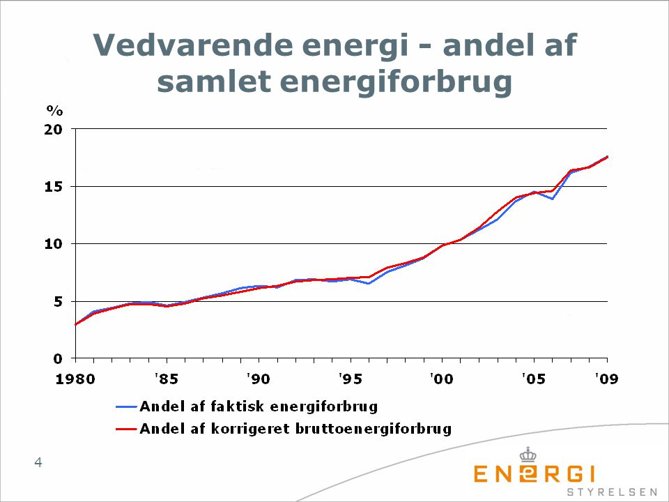 Vedvarende energi - andel af samlet energiforbrug