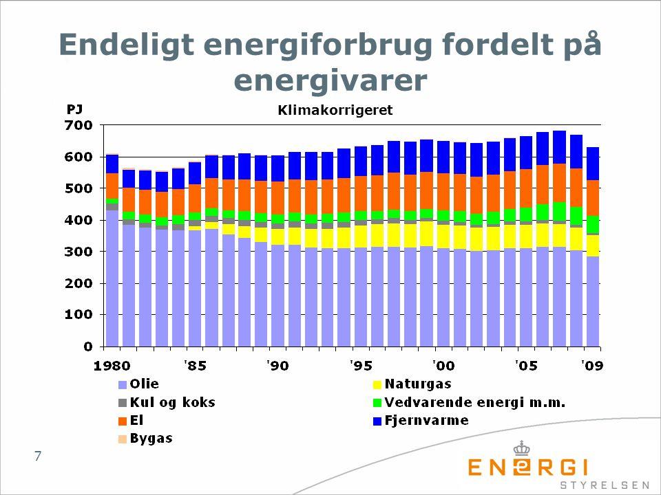 Endeligt energiforbrug fordelt på energivarer