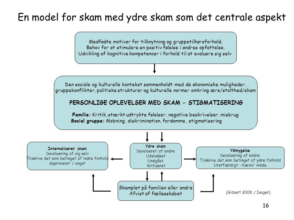 En model for skam med ydre skam som det centrale aspekt