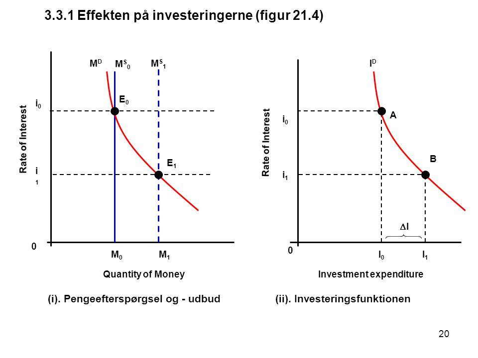 3.3.1 Effekten på investeringerne (figur 21.4)