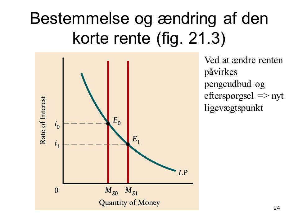 Bestemmelse og ændring af den korte rente (fig. 21.3)