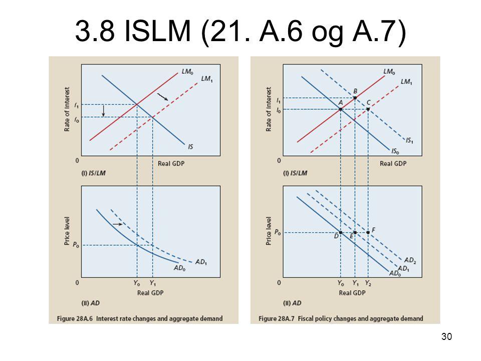 3.8 ISLM (21. A.6 og A.7)