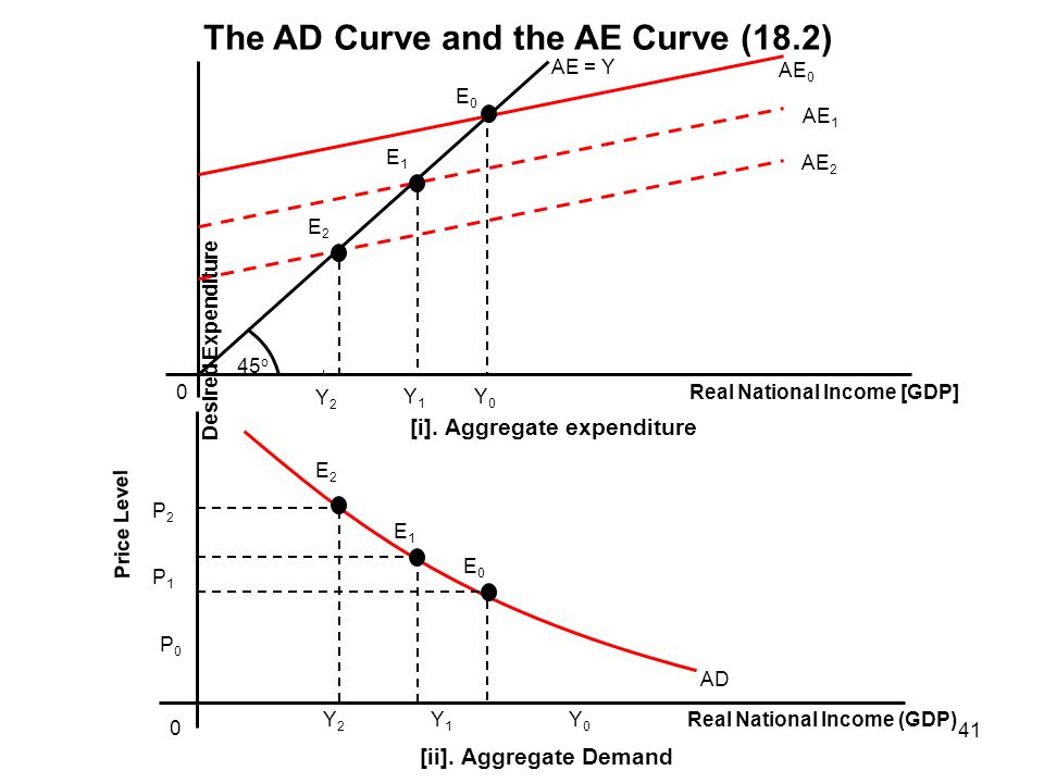 The AD Curve and the AE Curve (18.2)