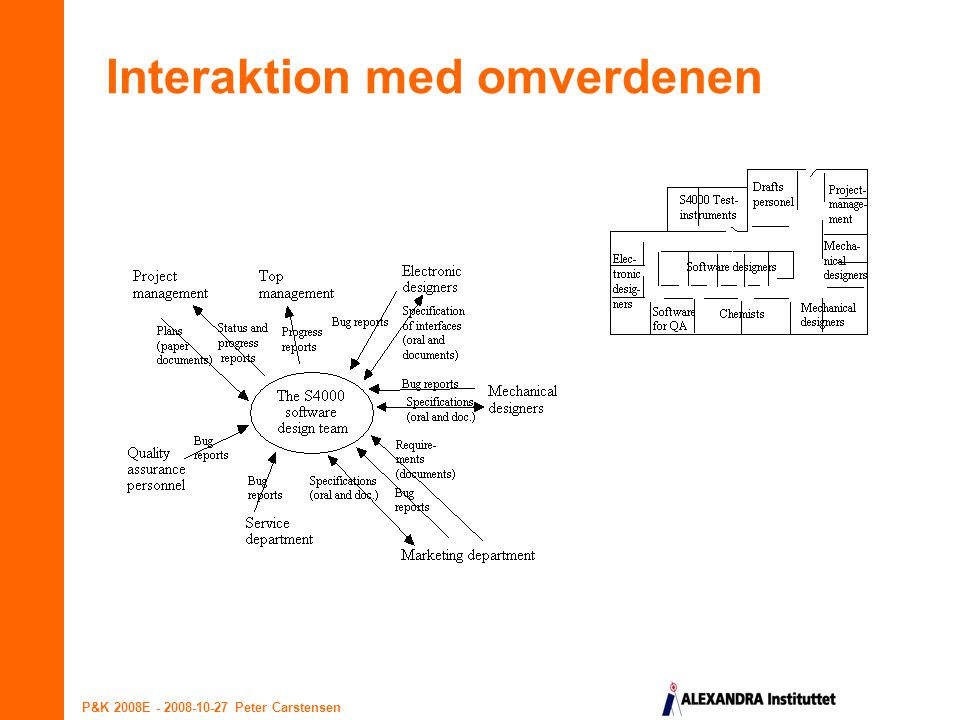 Interaktion med omverdenen