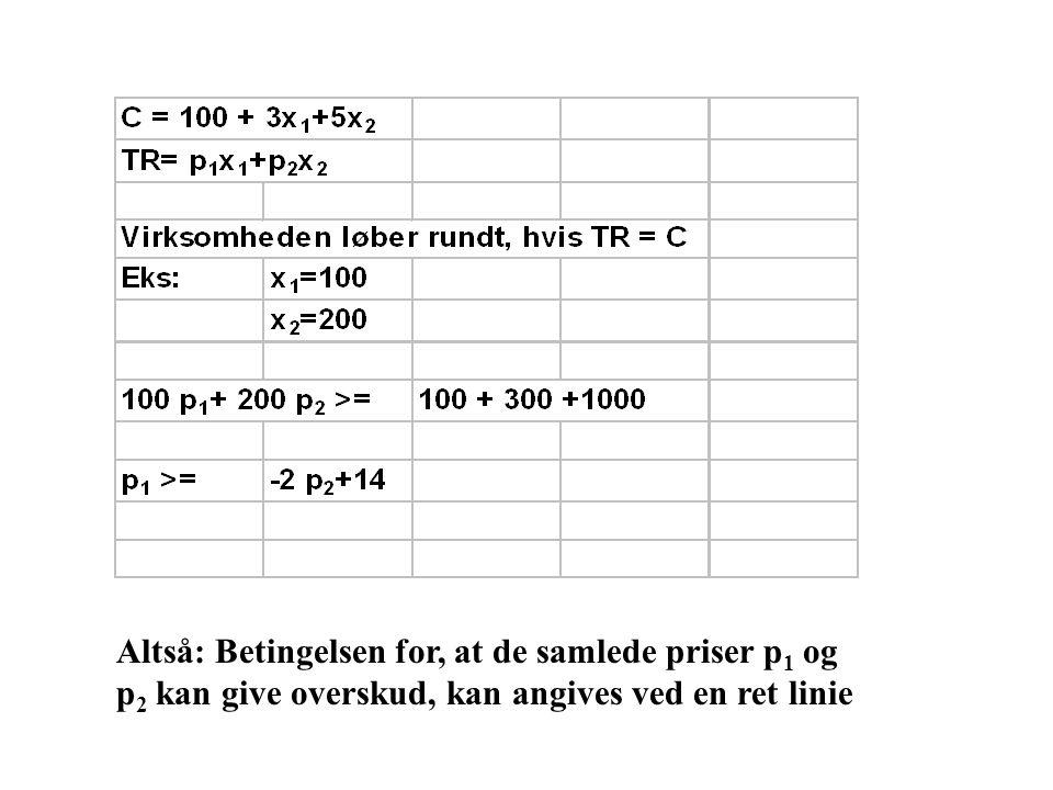 Altså: Betingelsen for, at de samlede priser p1 og p2 kan give overskud, kan angives ved en ret linie