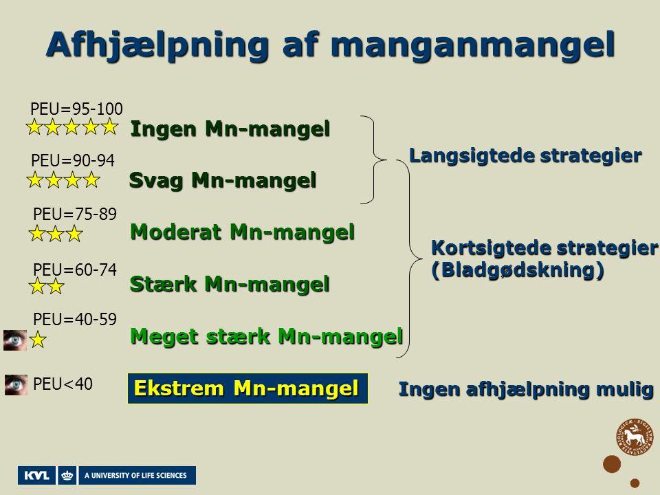 Afhjælpning af manganmangel