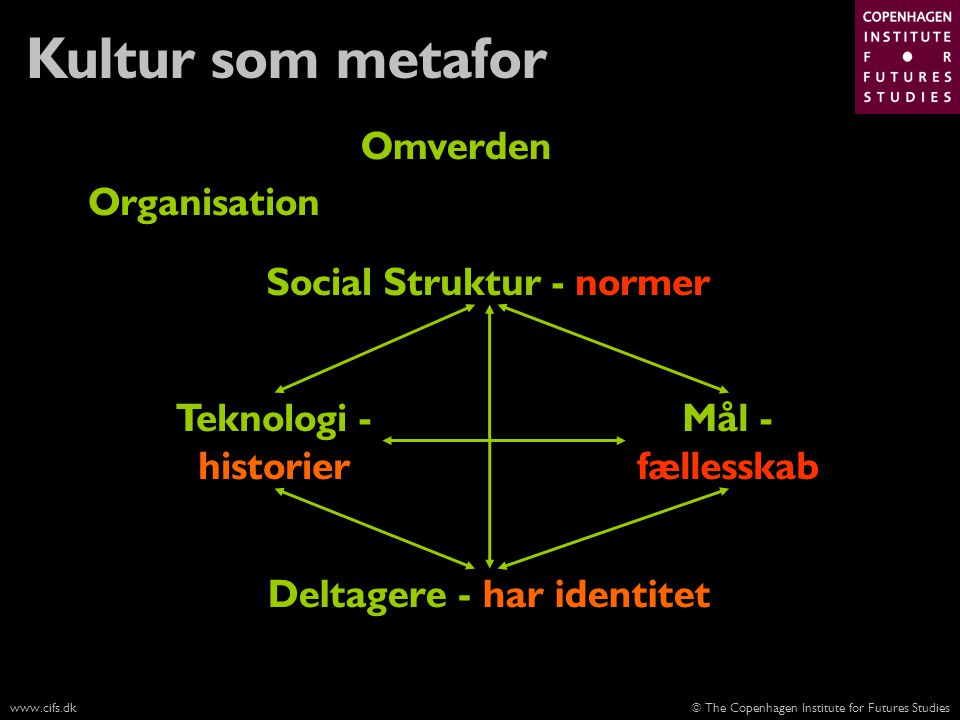 Social Struktur - normer Deltagere - har identitet