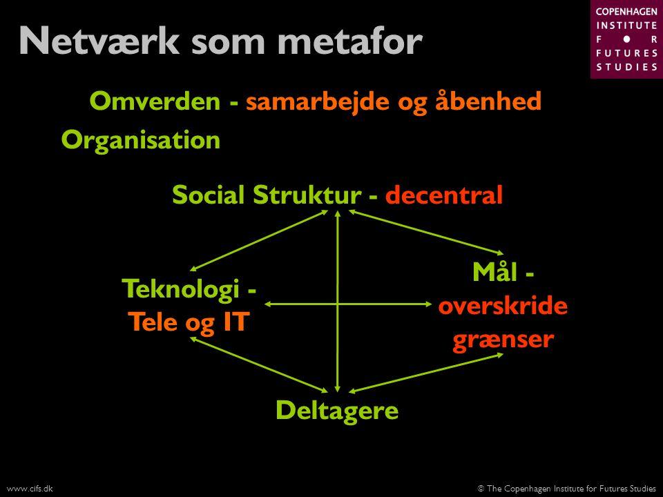 Netværk som metafor Omverden - samarbejde og åbenhed Organisation