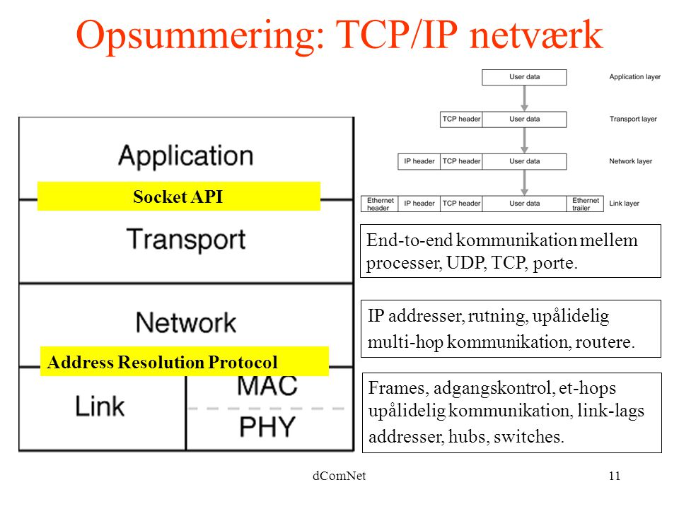 Opsummering: TCP/IP netværk