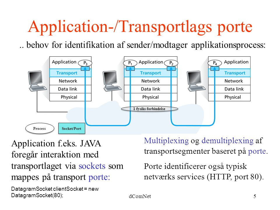 Application-/Transportlags porte