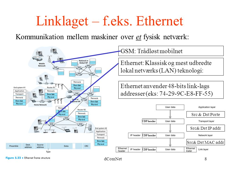 Linklaget – f.eks. Ethernet