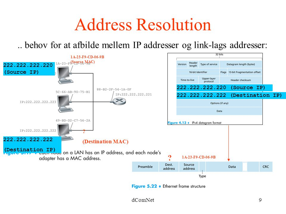 Address Resolution .. behov for at afbilde mellem IP addresser og link-lags addresser: 1A-23-F9-CD-06-9B (Source MAC)