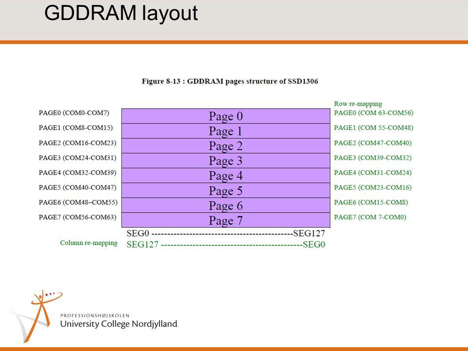 GDDRAM layout
