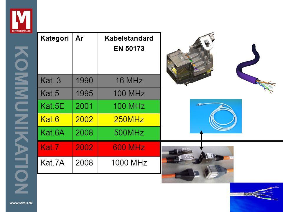 Kat. 3 1990 16 MHz Kat.5 1995 100 MHz Kat.5E 2001 Kat.6 2002 250MHz