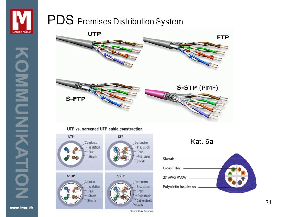 PDS Premises Distribution System