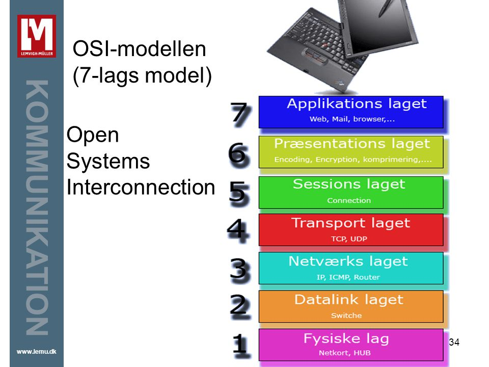 OSI-modellen (7-lags model) Open Systems Interconnection