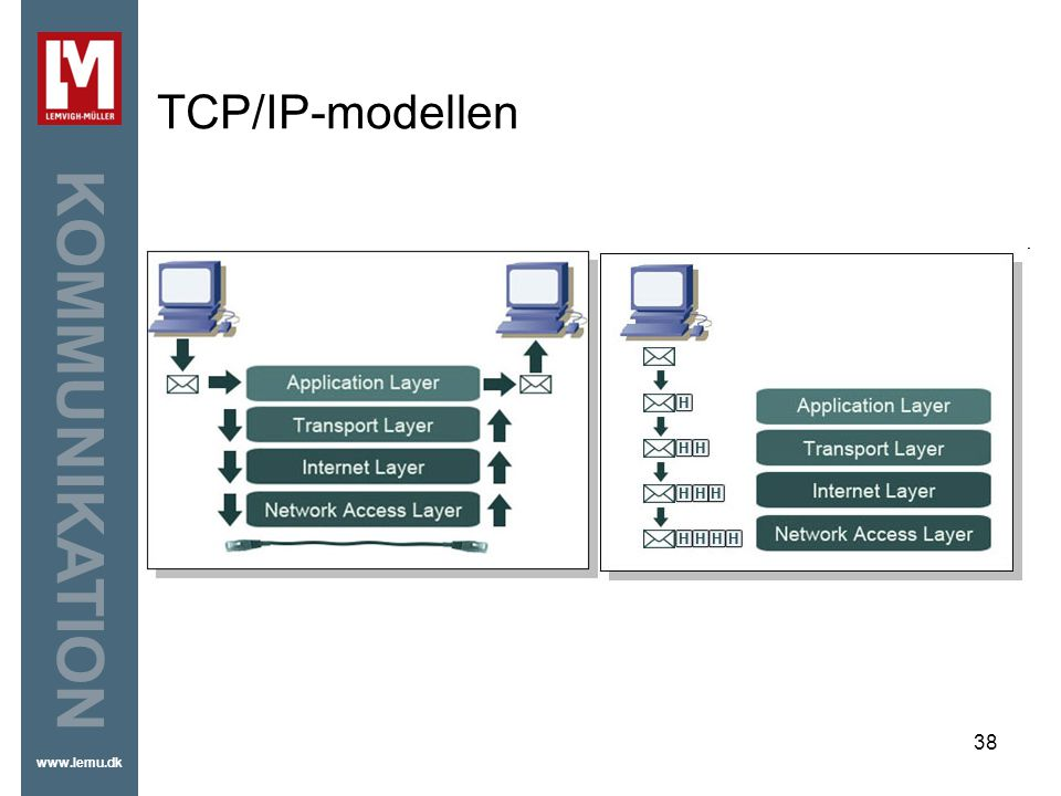 TCP/IP-modellen