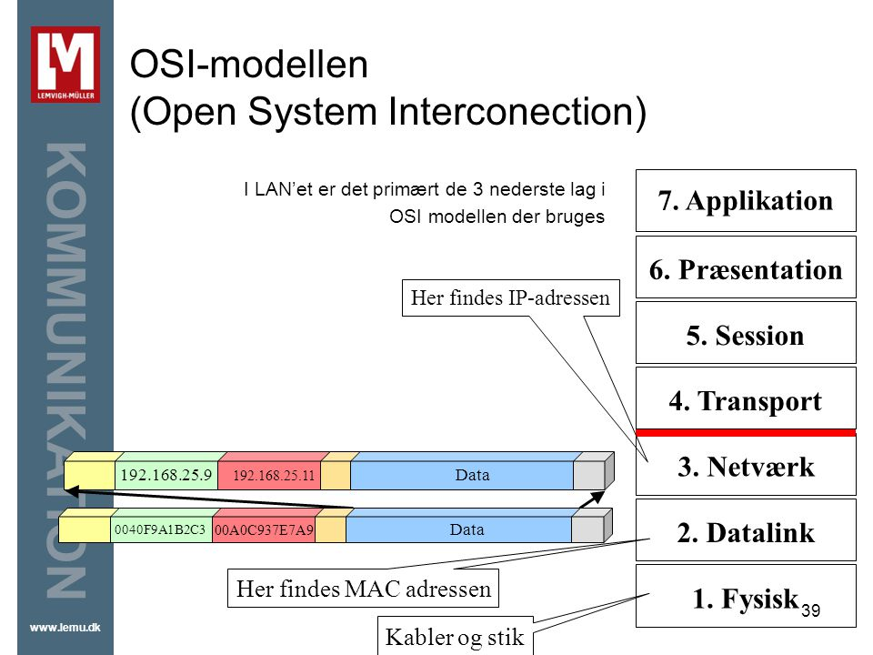 OSI-modellen (Open System Interconection)