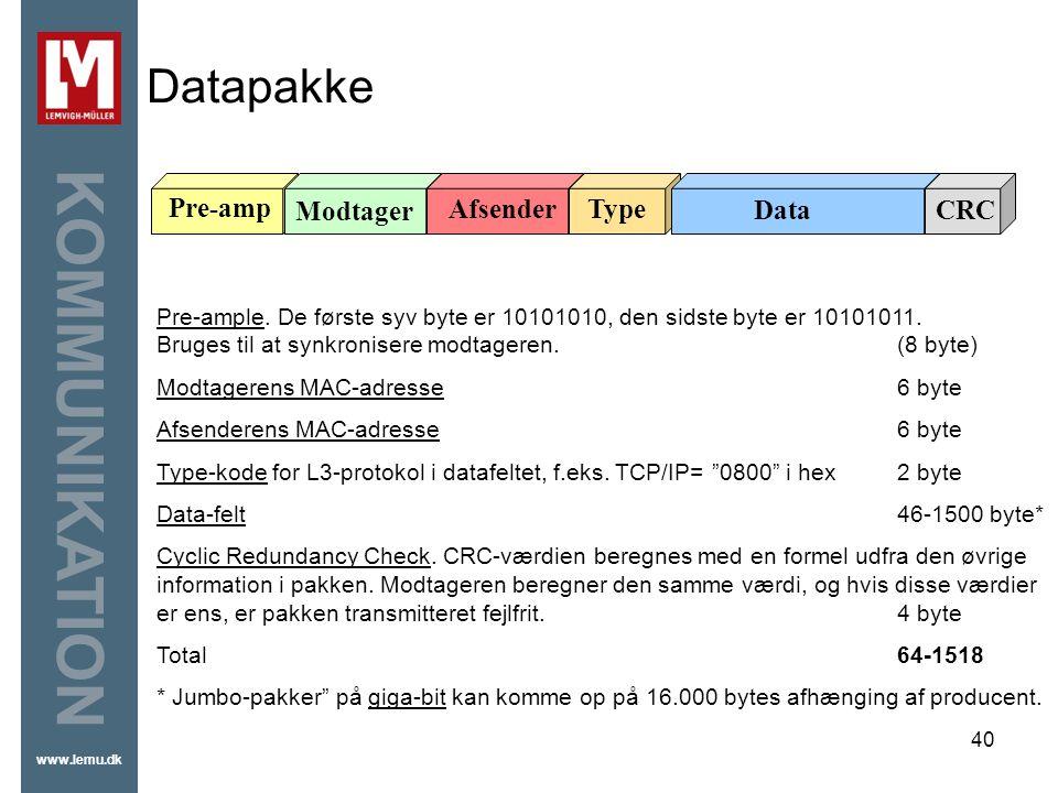 Datapakke Pre-amp Modtager Afsender Type Data CRC