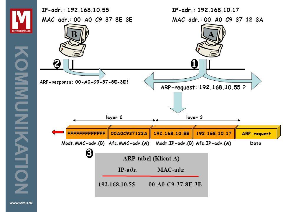 B A 2 1 3 ARP-tabel (Klient A) IP-adr. MAC-adr.