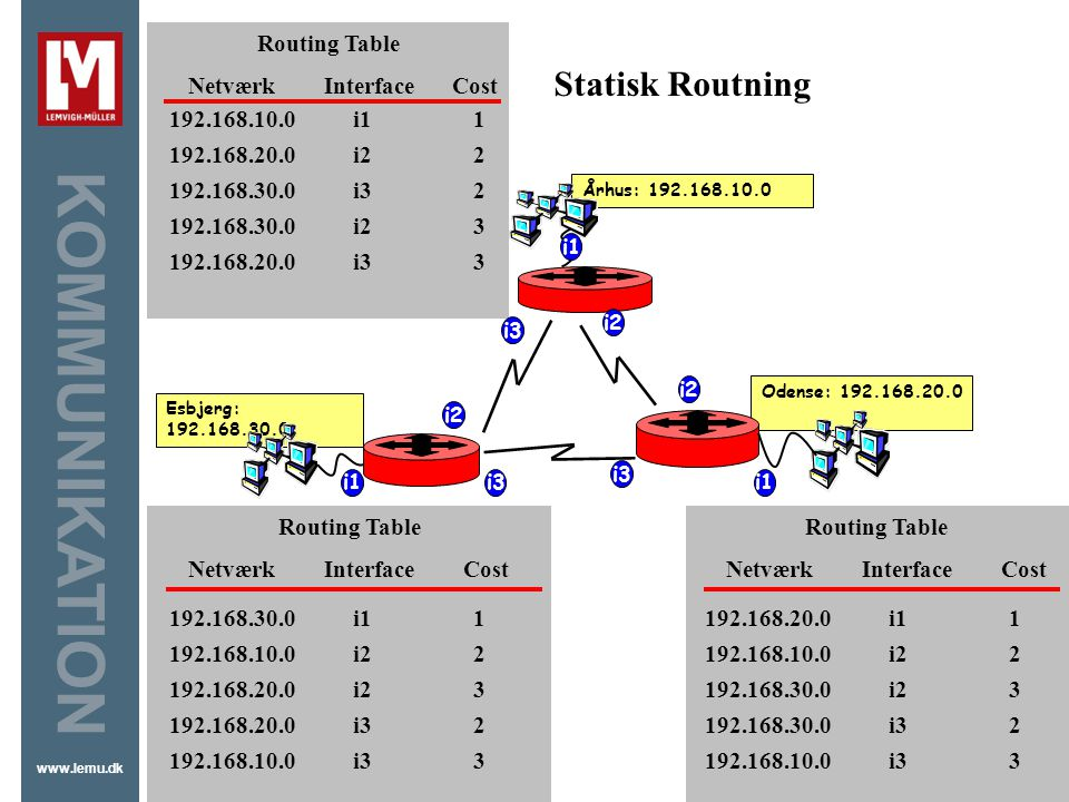 Statisk Routning Routing Table Netværk Interface Cost