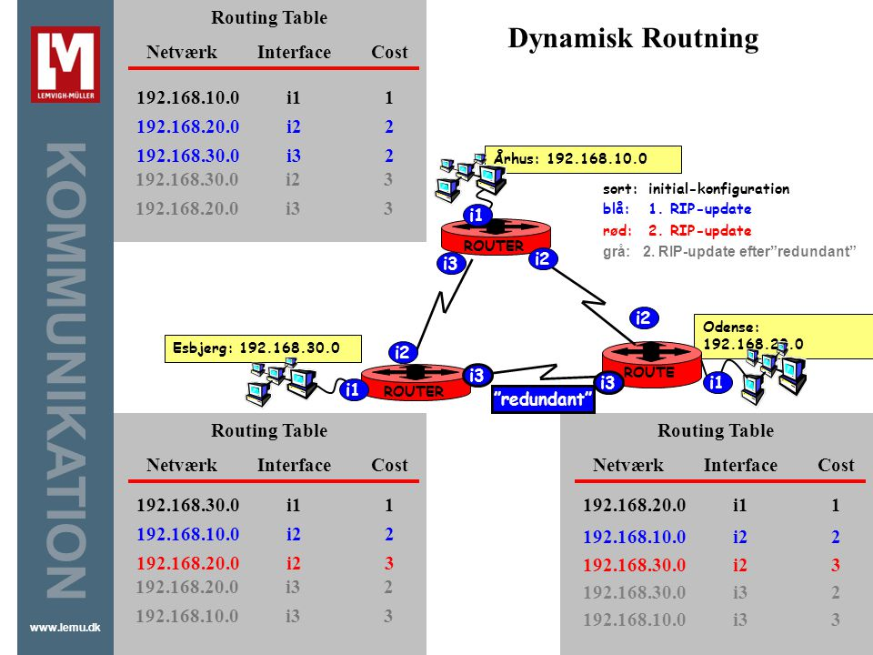Dynamisk Routning Routing Table Netværk Interface Cost