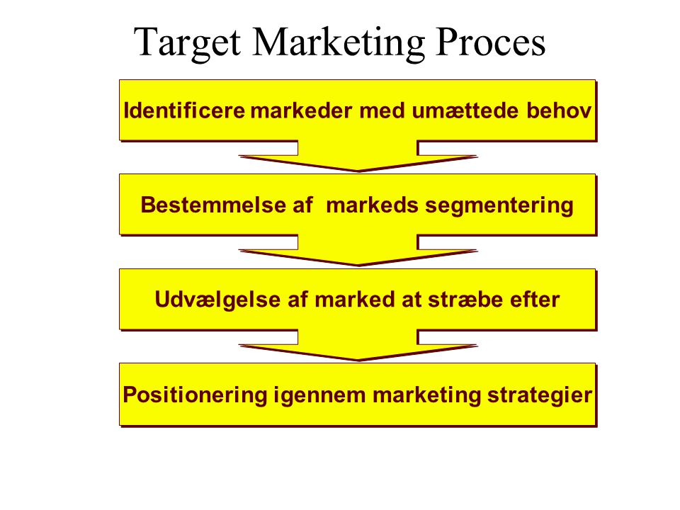 Target Marketing Proces