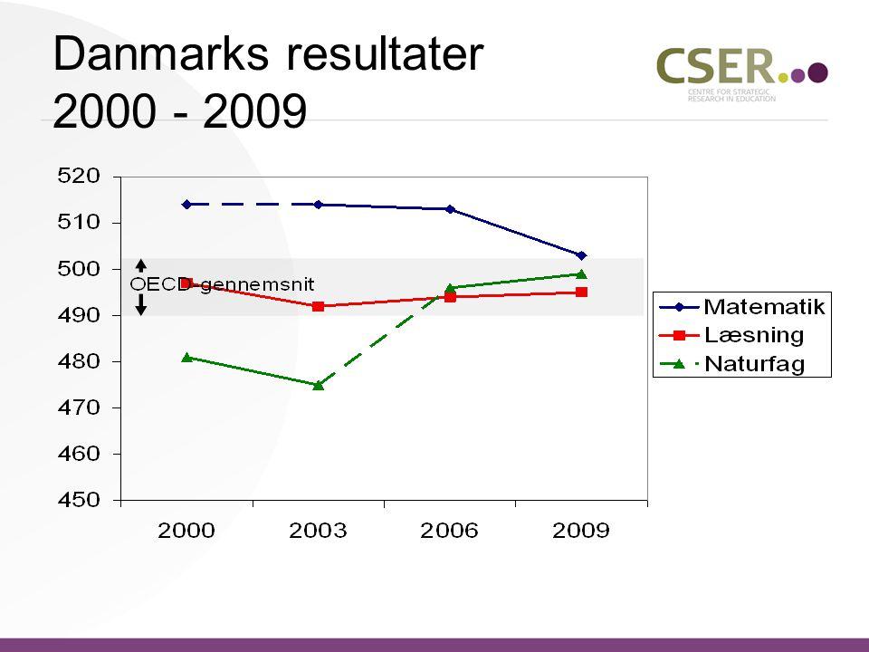 Danmarks resultater 2000 - 2009