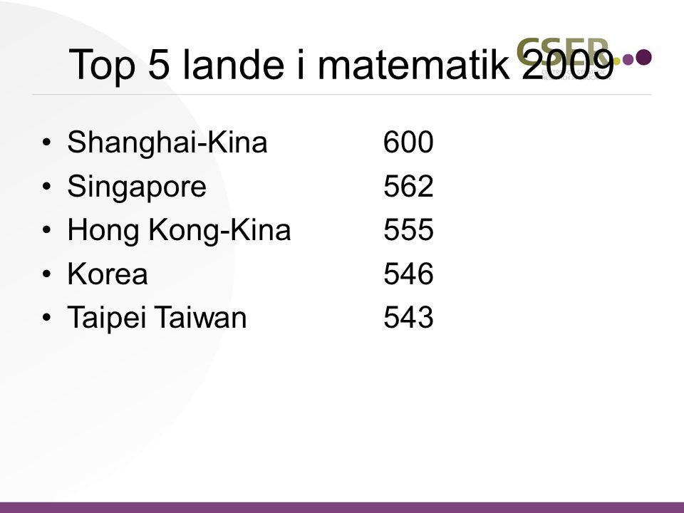 Top 5 lande i matematik 2009 Shanghai-Kina 600 Singapore 562