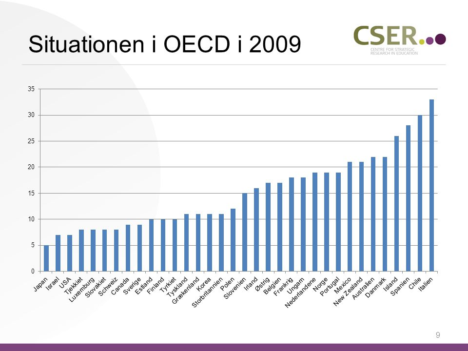 Situationen i OECD i 2009