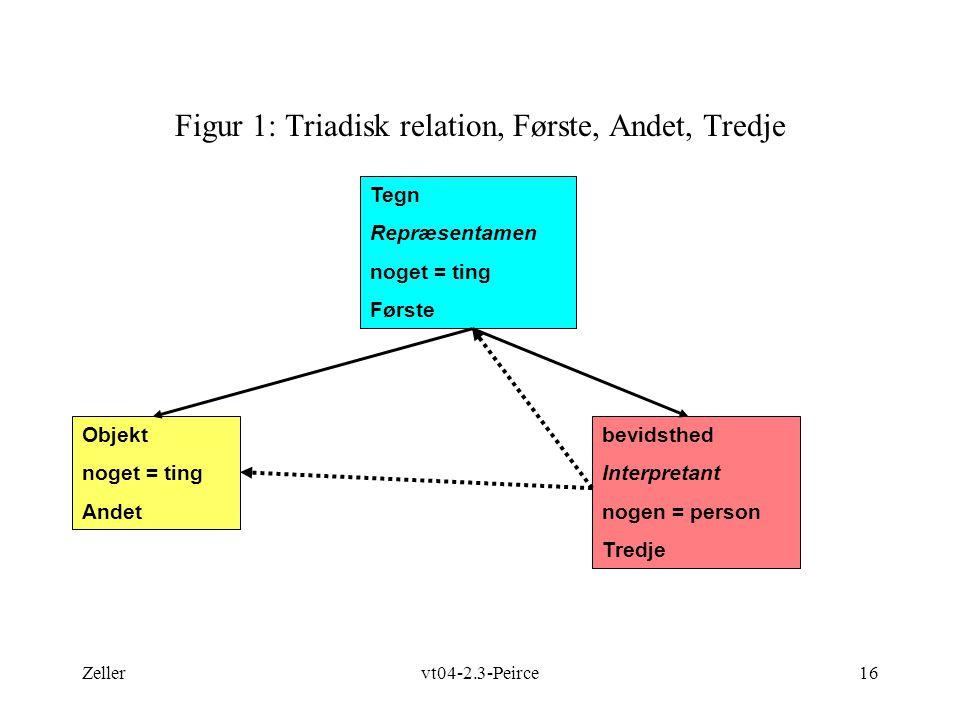 Figur 1: Triadisk relation, Første, Andet, Tredje
