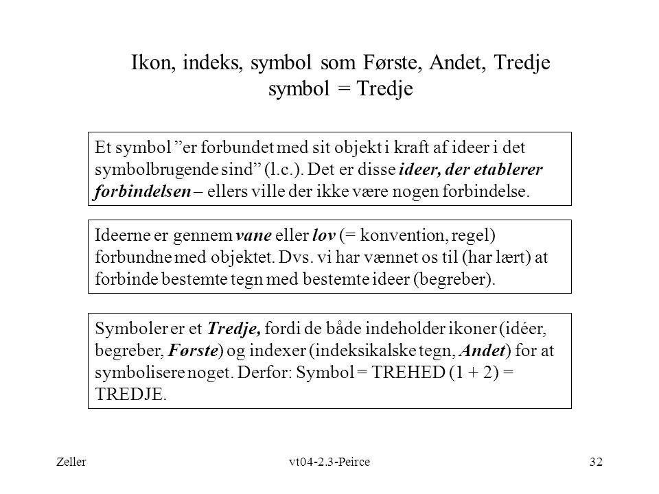 Ikon, indeks, symbol som Første, Andet, Tredje symbol = Tredje