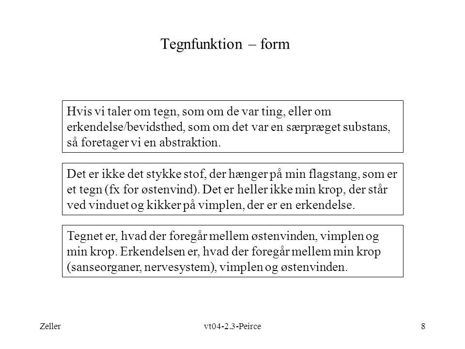 Tegnfunktion – form