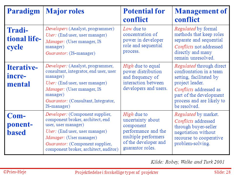 Potential for conflict Management of conflict Tradi-tional life-cycle