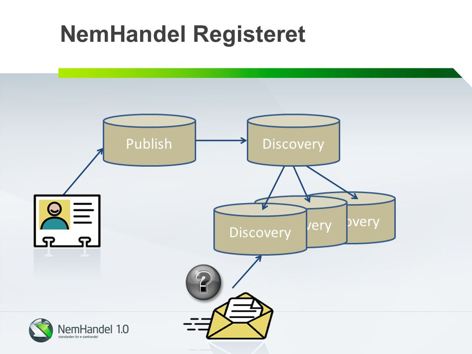 NemHandel Registeret Publish Discovery Discovery Discovery Discovery