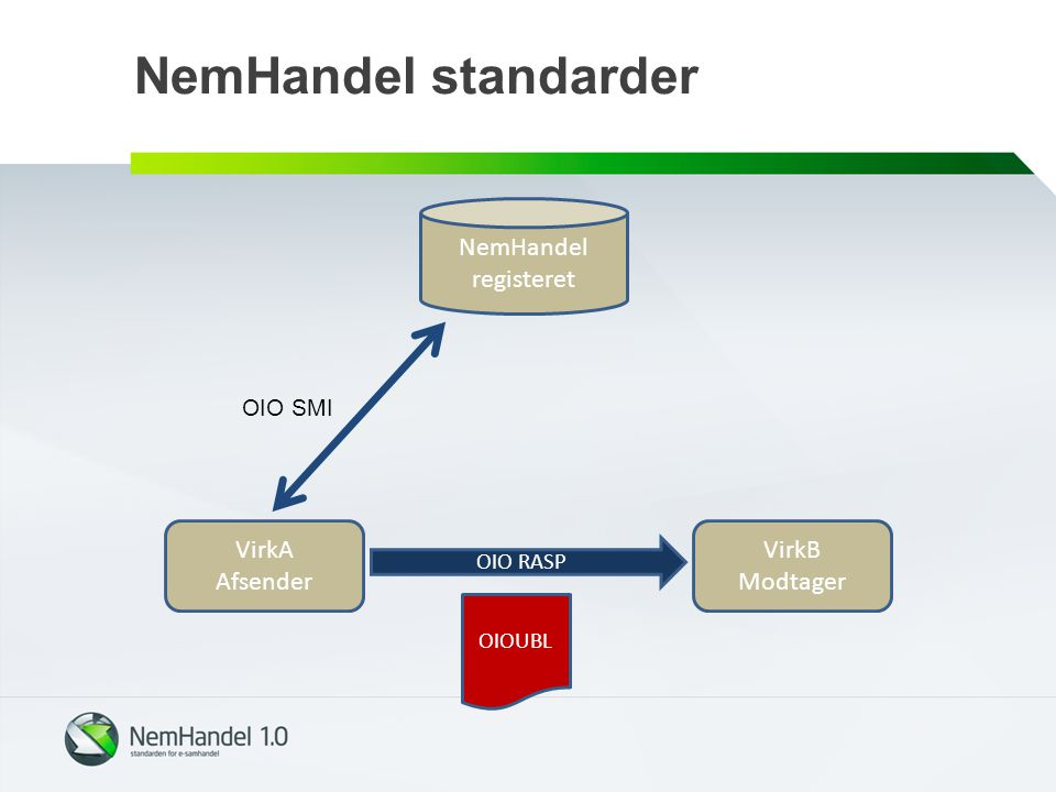 NemHandel standarder NemHandel registeret VirkA Afsender VirkB