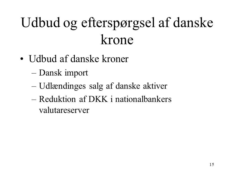 Udbud og efterspørgsel af danske krone