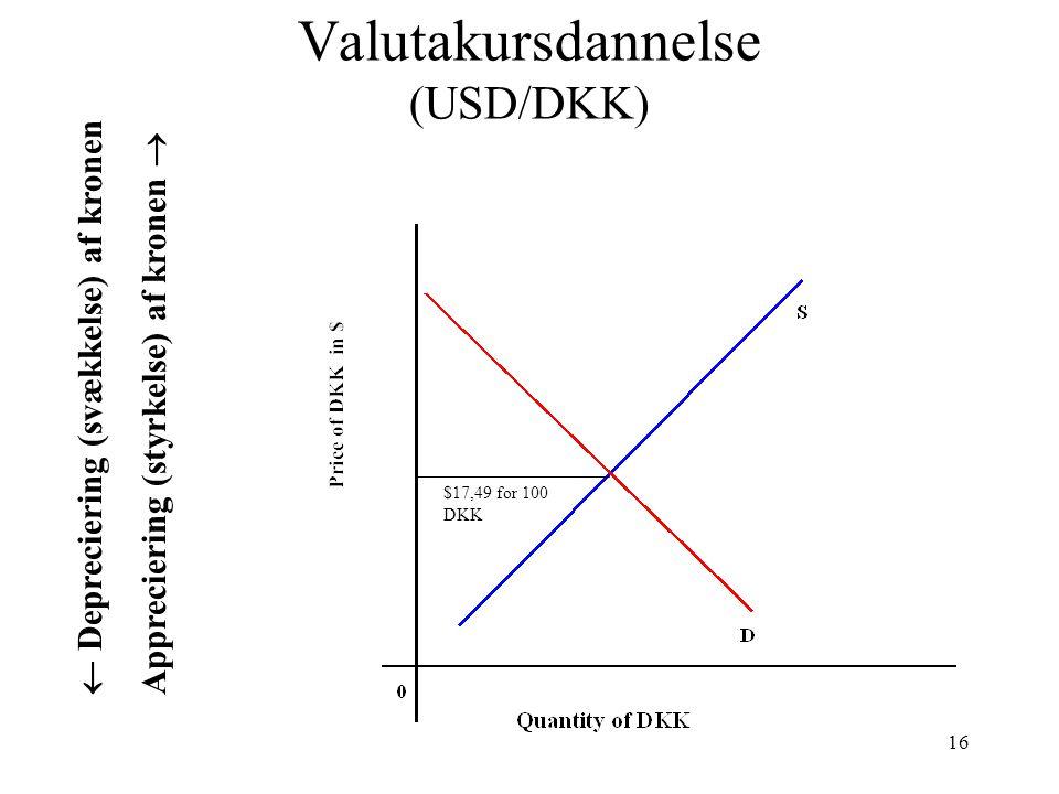 Valutakursdannelse (USD/DKK)